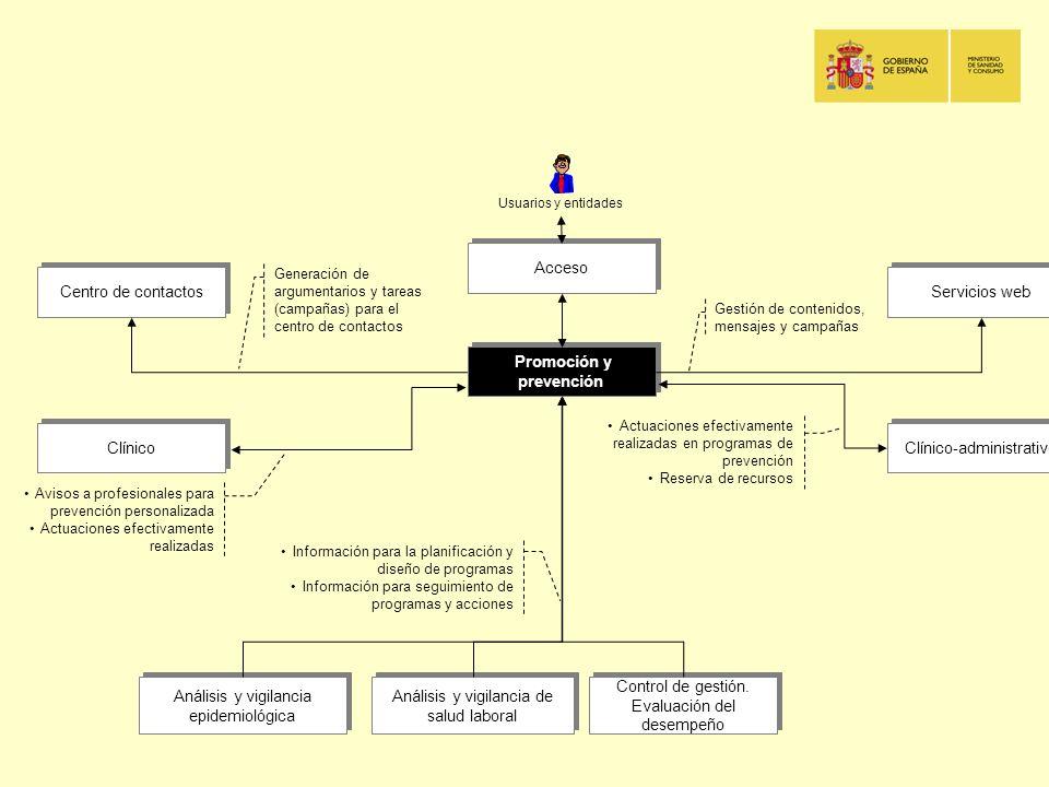 Promoción y prevención Acceso Servicios web Centro de contactos Análisis y vigilancia de salud laboral Análisis y vigilancia epidemiológica Clínico Ge