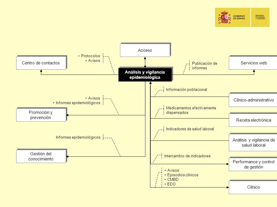 Performance y control de gestión Acceso Promoción y prevención Clínico-administrativo Receta electrónica Servicios web Centro de contactos Clínico Aná
