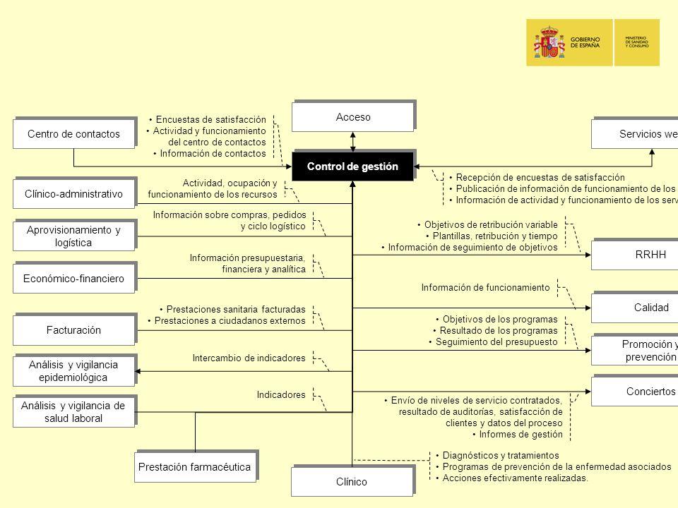 Control de gestión RRHH Acceso Promoción y prevención Clínico-administrativo Aprovisionamiento y logística Facturación Económico-financiero Calidad Re