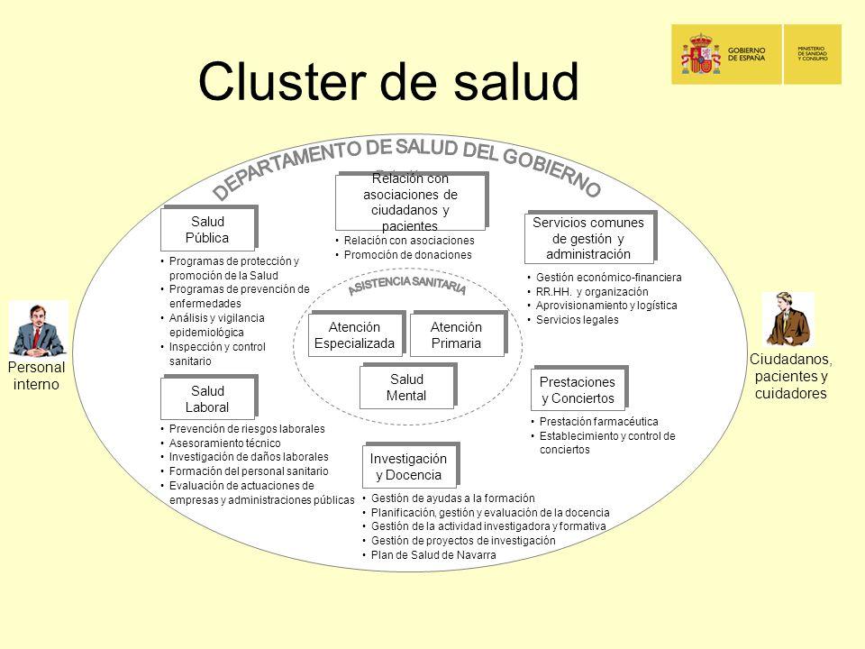 Cluster de salud Personal interno Ciudadanos, pacientes y cuidadores Salud Laboral Salud Pública Prestaciones y Conciertos Investigación y Docencia Re