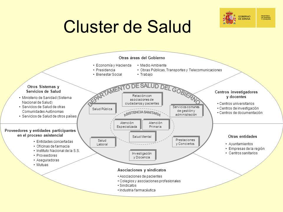 Cluster de Salud Salud Laboral Salud Pública Prestaciones y Conciertos Investigación y Docencia Relación con asociaciones de ciudadanos y pacientes Se