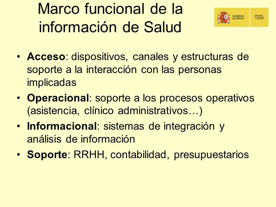 Marco funcional de la información de Salud Acceso: dispositivos, canales y estructuras de soporte a la interacción con las personas implicadas Operaci