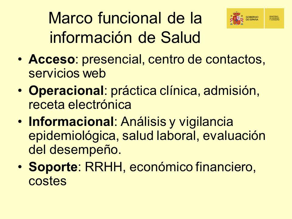 Marco funcional de la información de Salud Acceso: presencial, centro de contactos, servicios web Operacional: práctica clínica, admisión, receta elec