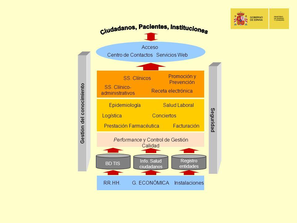 Seguridad Gestión del conocimiento RR.HH. Performance y Control de Gestión Calidad Prestación FarmacéuticaFacturación Conciertos EpidemiologíaSalud La