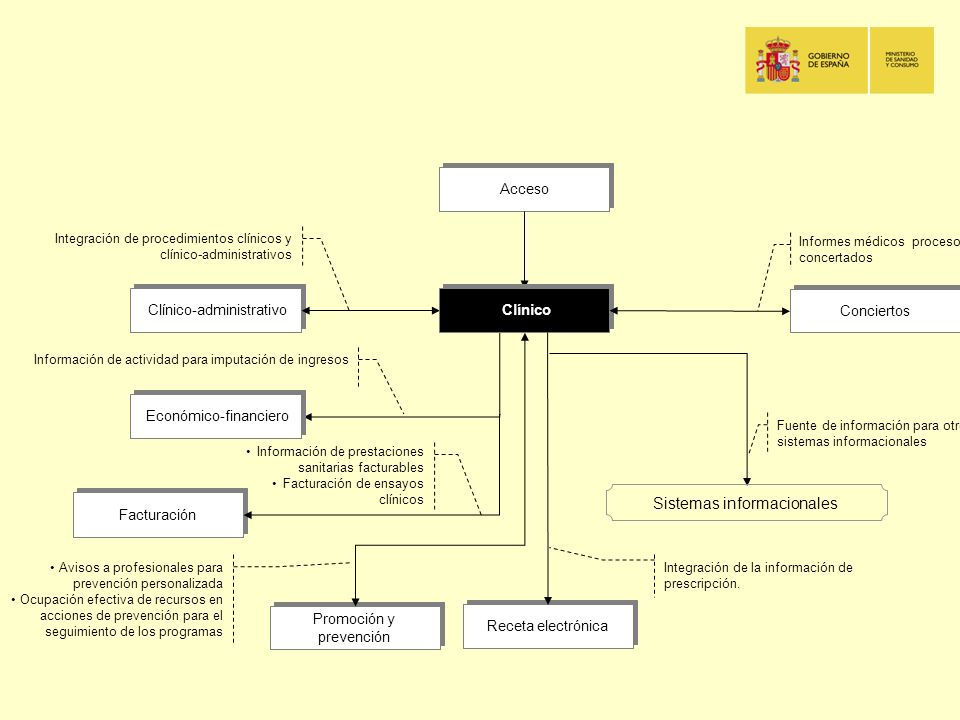 Acceso Clínico-administrativo Integración de procedimientos clínicos y clínico-administrativos Promoción y prevención Avisos a profesionales para prev