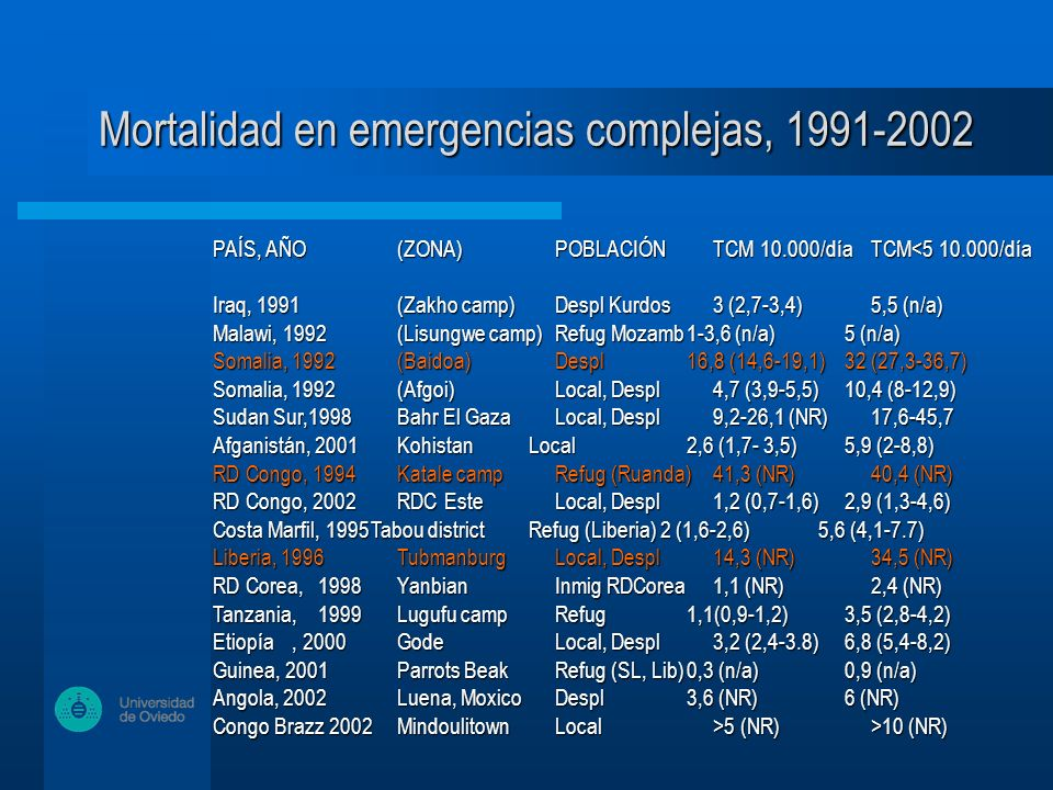 Mortalidad en emergencias complejas, 1991-2002 PAÍS, AÑO (ZONA)POBLACIÓNTCM 10.000/díaTCM<5 10.000/día Iraq, 1991(Zakho camp)Despl Kurdos3 (2,7-3,4)5,