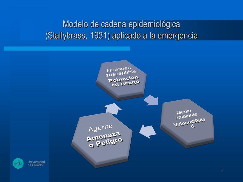 8 Modelo de cadena epidemiológica (Stallybrass, 1931) aplicado a la emergencia