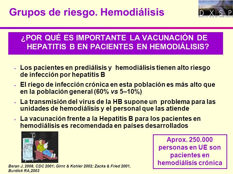 Grupos de riesgo. Hemodiálisis ¿POR QUÉ ES IMPORTANTE LA VACUNACIÓN DE HEPATITIS B EN PACIENTES EN HEMODIÁLISIS? Los pacientes en prediálisis y hemodi