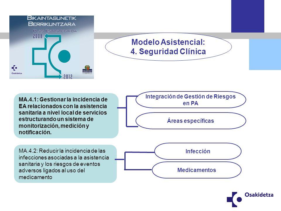 Integración de Gestión de Riesgos en PA Crear cultura (sensibilización) Organización y Gestión en las OSS Formación Proyectos corporativos Información / Difusión Formación de Referentes.