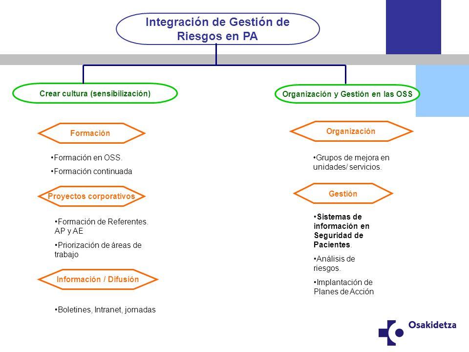 Sistema de Información y Aprendizaje en Seguridad de Pacientes (SNASP) Voluntario Anónimo No punitivo Local.