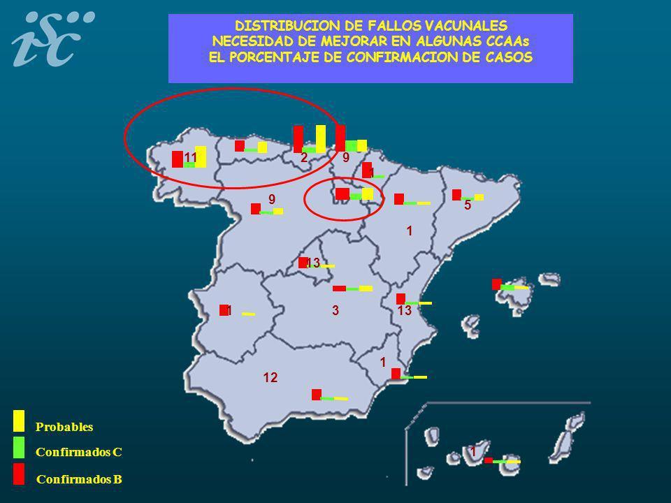 Confirmados B Confirmados C Probables DISTRIBUCION DE FALLOS VACUNALES NECESIDAD DE MEJORAR EN ALGUNAS CCAAs EL PORCENTAJE DE CONFIRMACION DE CASOS 1 12 1 2 3 9 5 13 11 13 1 9 1 1