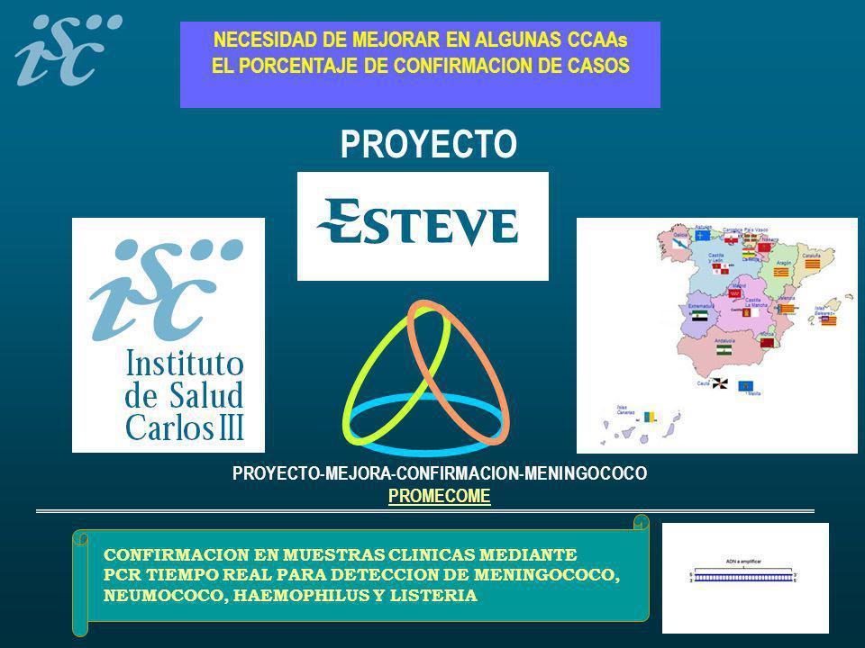 NECESIDAD DE MEJORAR EN ALGUNAS CCAAs EL PORCENTAJE DE CONFIRMACION DE CASOS PROYECTO PROYECTO-MEJORA-CONFIRMACION-MENINGOCOCO PROMECOME CONFIRMACION EN MUESTRAS CLINICAS MEDIANTE PCR TIEMPO REAL PARA DETECCION DE MENINGOCOCO, NEUMOCOCO, HAEMOPHILUS Y LISTERIA