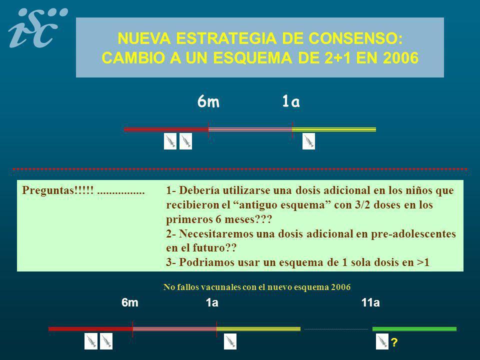 NUEVA ESTRATEGIA DE CONSENSO: CAMBIO A UN ESQUEMA DE 2+1 EN 2006 6m1a Preguntas!!!!!................