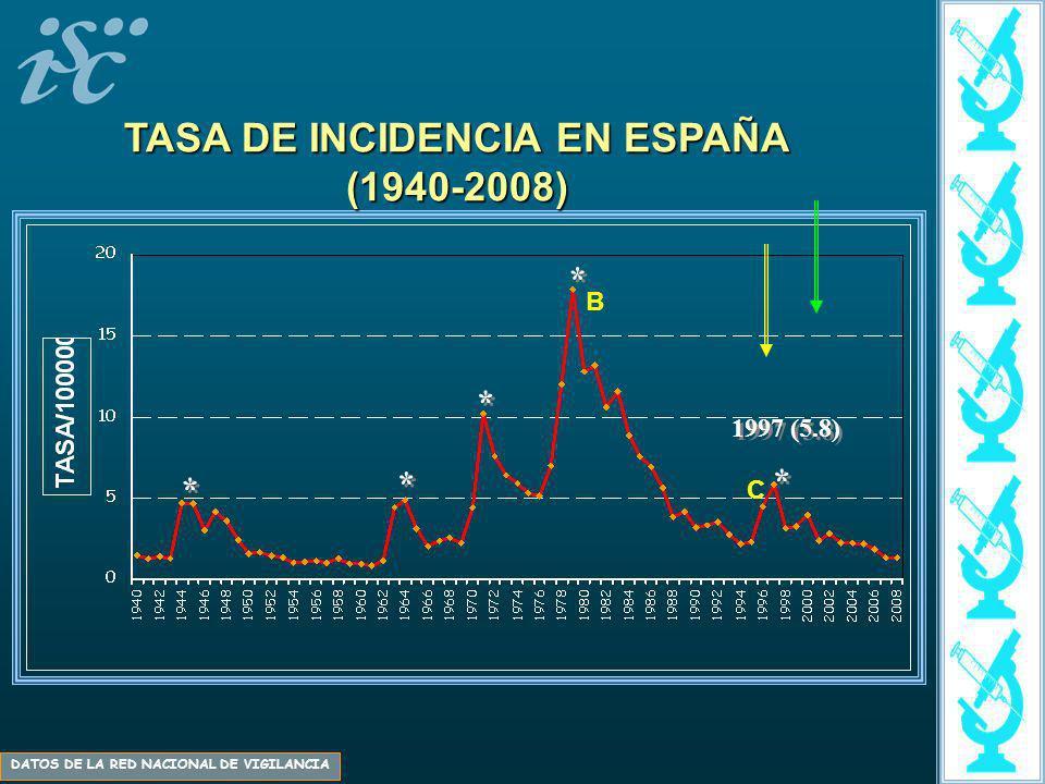 1997 (5.8) * * * * * * * * * * TASA DE INCIDENCIA EN ESPAÑA (1940-2008) DATOS DE LA RED NACIONAL DE VIGILANCIA B C