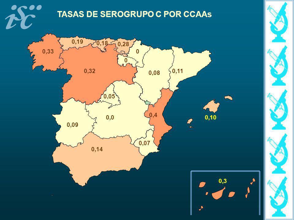 0,14 0,08 0,19 0,10 0,3 0,18 0,0 0,320,11 0,4 0,09 0,33 0,05 0,07 0 0,28 0 TASAS DE SEROGRUPO C POR CCAAs