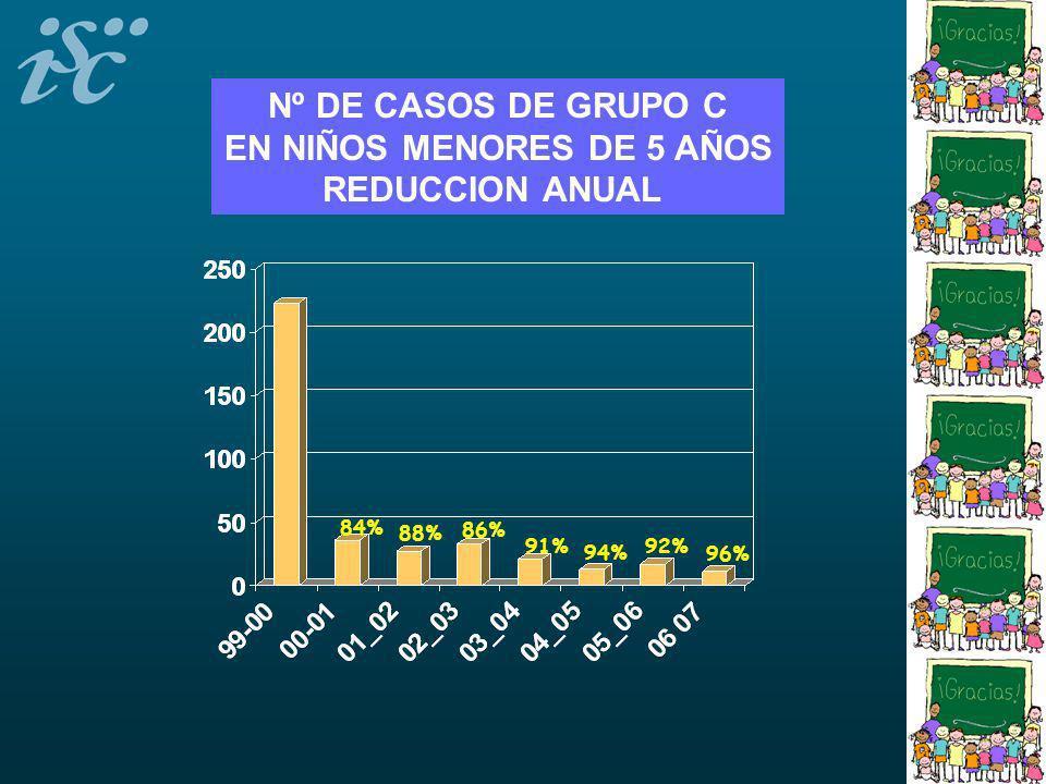 86% 84% 88% 91% 94% Nº DE CASOS DE GRUPO C EN NIÑOS MENORES DE 5 AÑOS REDUCCION ANUAL 92% 96%