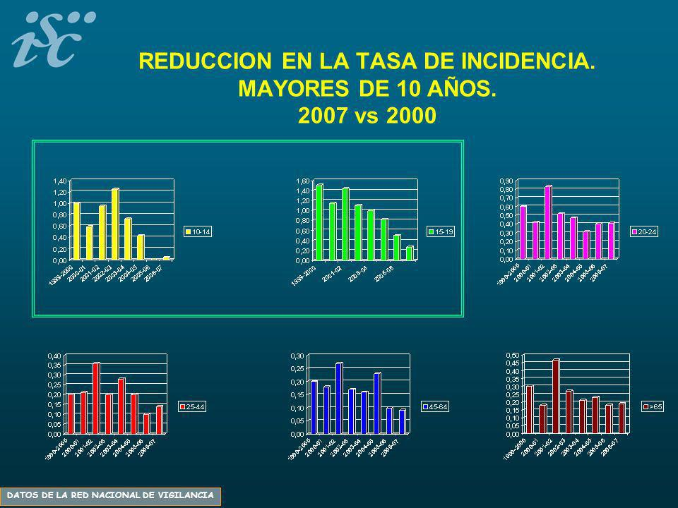 REDUCCION EN LA TASA DE INCIDENCIA. MAYORES DE 10 AÑOS. 2007 vs 2000 DATOS DE LA RED NACIONAL DE VIGILANCIA