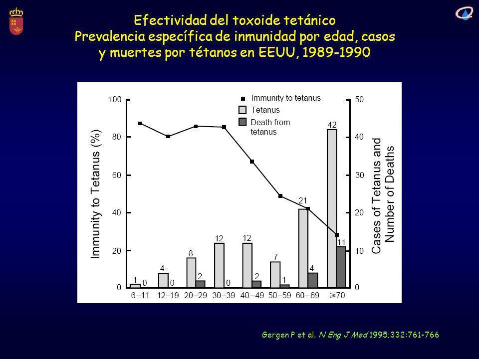 Efectividad del toxoide tetánico Prevalencia específica de inmunidad por edad, casos y muertes por tétanos en EEUU, 1989-1990 Gergen P et al. N Eng J