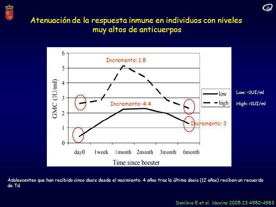 Atenuación de la respuesta inmune en individuos con niveles muy altos de anticuerpos Danilova E et al. Vaccine 2005;23:4980-4983 Adolescentes que han