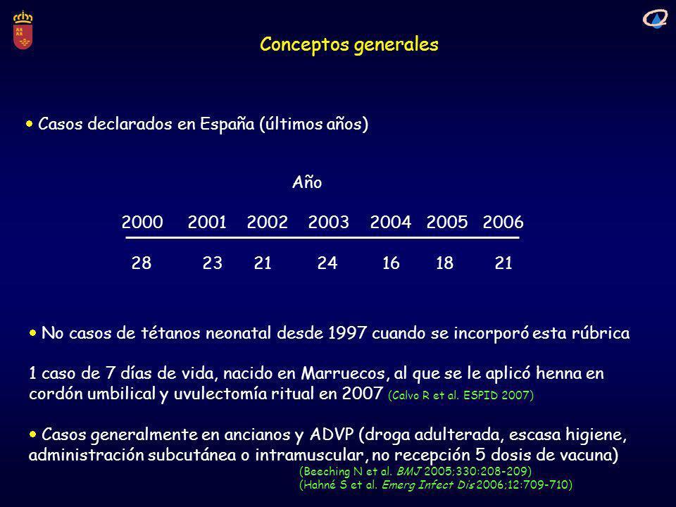 Conceptos generales Año 2000 2001 2002 2003 2004 2005 2006 28 23 21 24 16 18 21 Casos declarados en España (últimos años) No casos de tétanos neonatal