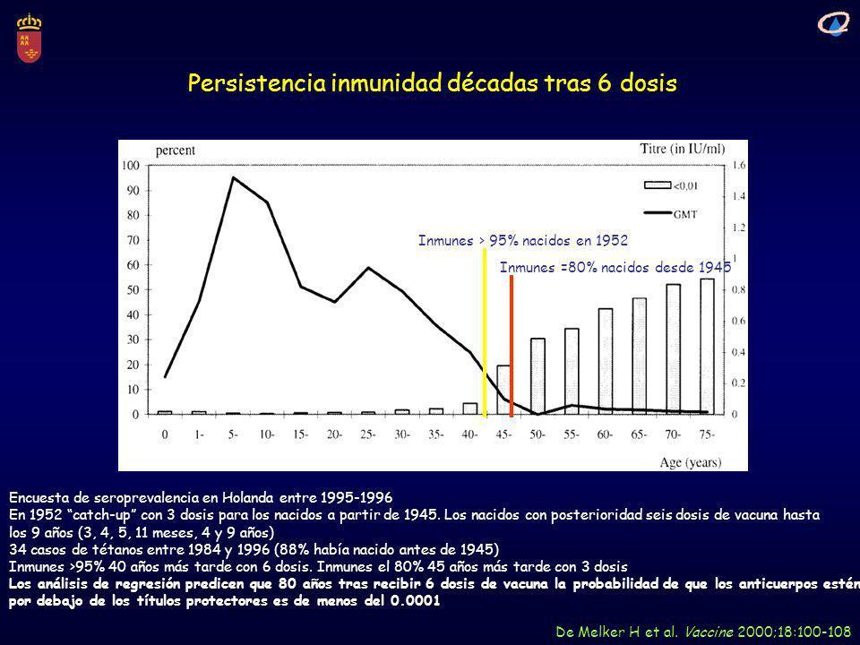 Persistencia inmunidad décadas tras 6 dosis De Melker H et al. Vaccine 2000;18:100-108 Encuesta de seroprevalencia en Holanda entre 1995-1996 En 1952