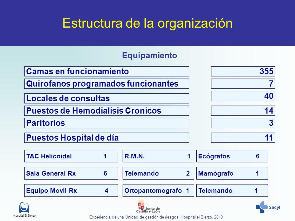 Hospital El Bierzo Experiencia de una Unidad de gestión de riesgos. Hospital el Bierzo. 2010 Estructura de la organización Equipamiento Camas en funci