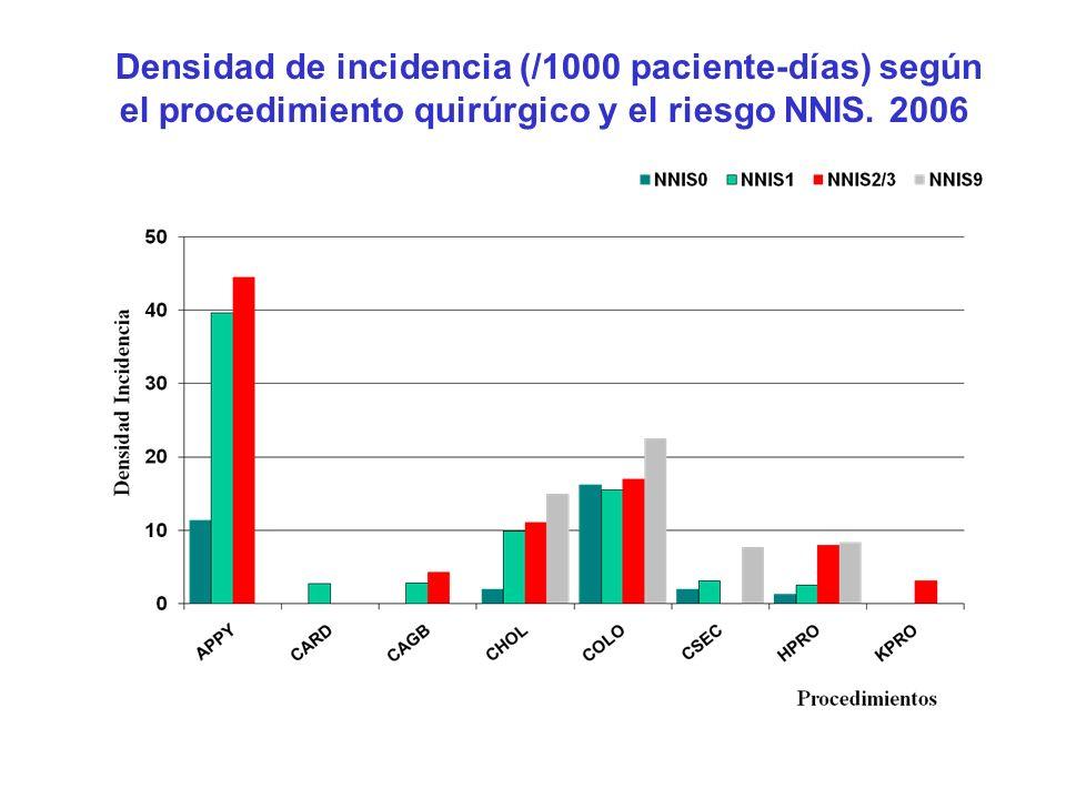 Densidad de incidencia (/1000 paciente-días) según el procedimiento quirúrgico y el riesgo NNIS.