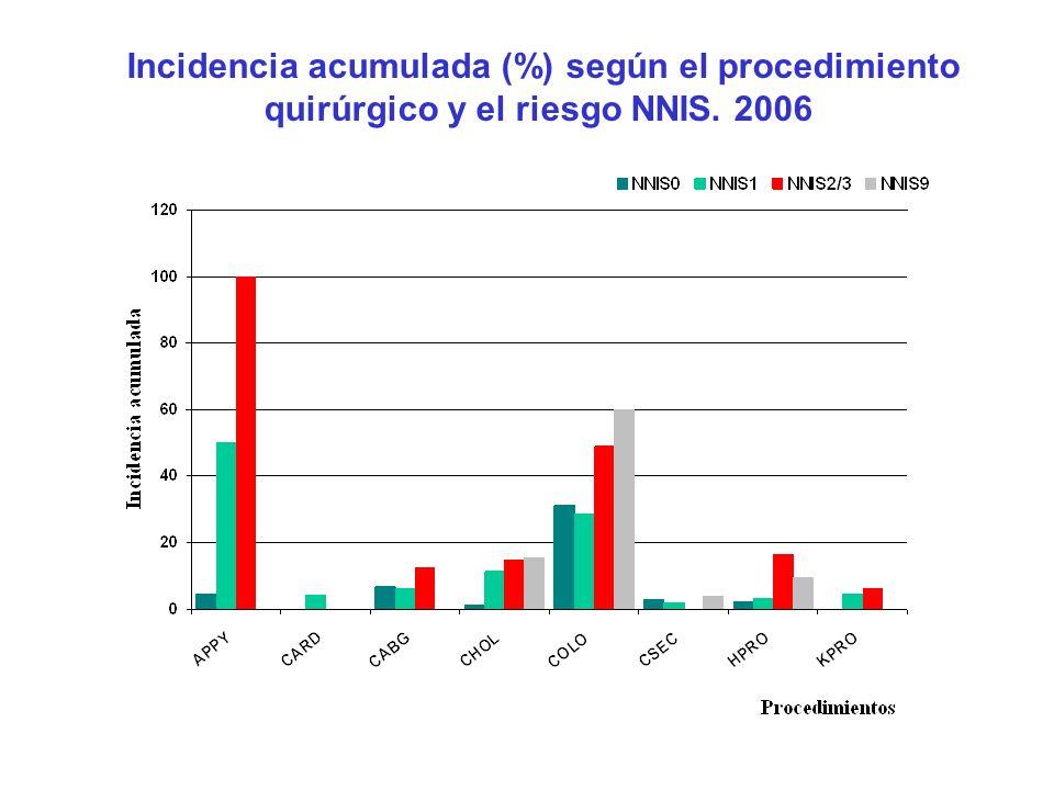 Incidencia acumulada (%) según el procedimiento quirúrgico y el riesgo NNIS. 2006