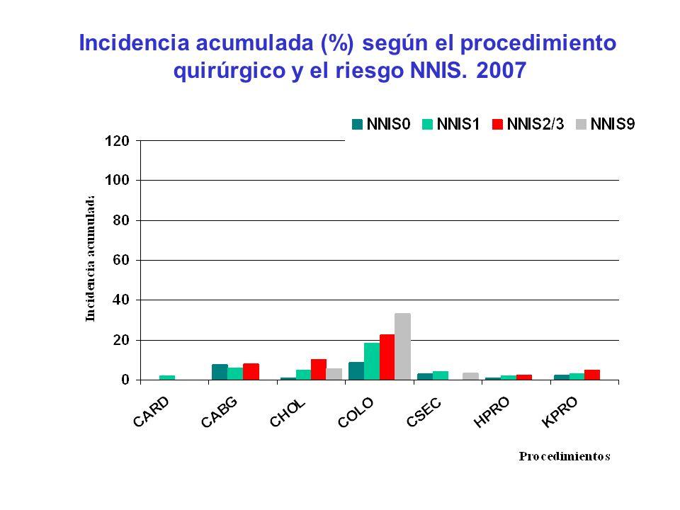 Incidencia acumulada (%) según el procedimiento quirúrgico y el riesgo NNIS. 2007