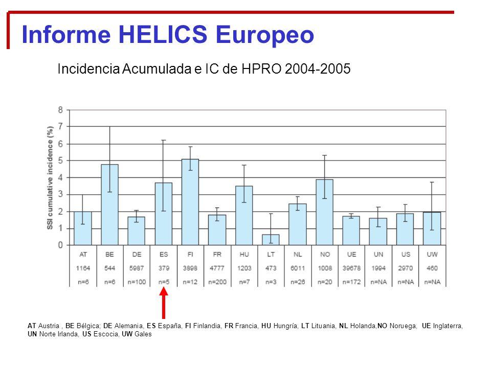 Incidencia Acumulada e IC de HPRO 2004-2005 AT Austria, BE Bélgica; DE Alemania, ES España, FI Finlandia, FR Francia, HU Hungría, LT Lituania, NL Holanda,NO Noruega, UE Inglaterra, UN Norte Irlanda, US Escocia, UW Gales Informe HELICS Europeo