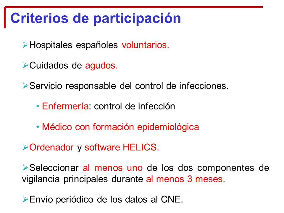 Hospitales españoles voluntarios.Cuidados de agudos.