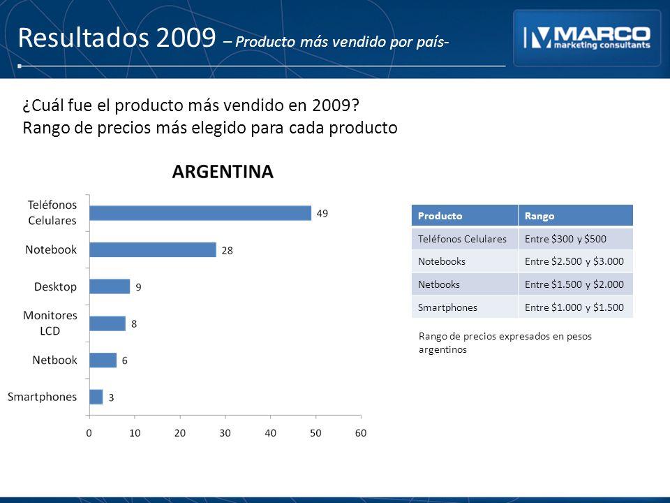 Resultados 2009 – Producto más vendido por país- ProductoRango Teléfonos CelularesEntre $300 y $500 NotebooksEntre $2.500 y $3.000 NetbooksEntre $1.500 y $2.000 SmartphonesEntre $1.000 y $1.500 ¿Cuál fue el producto más vendido en 2009.