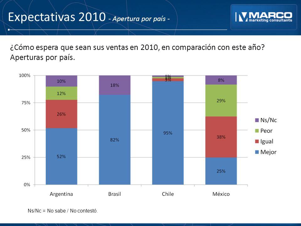 Expectativas 2010 - Apertura por país - ¿Cómo espera que sean sus ventas en 2010, en comparación con este año? Aperturas por país. Ns/Nc = No sabe / N