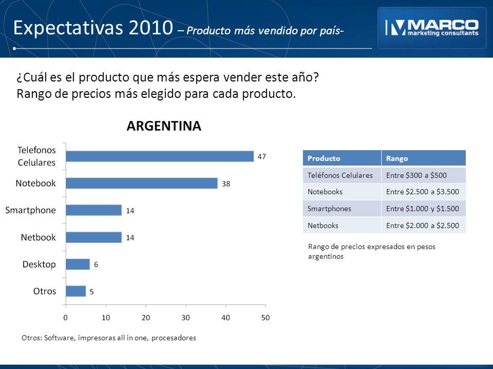 Expectativas 2010 – Producto más vendido por país- ProductoRango Teléfonos CelularesEntre $300 a $500 NotebooksEntre $2.500 a $3.500 SmartphonesEntre $1.000 y $1.500 NetbooksEntre $2.000 a $2.500 ¿Cuál es el producto que más espera vender este año.