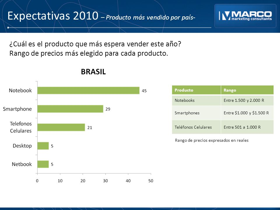Expectativas 2010 – Producto más vendido por país- ProductoRango NotebooksEntre 1.500 y 2.000 R SmartphonesEntre $1.000 y $1.500 R Teléfonos CelularesEntre 501 a 1.000 R ¿Cuál es el producto que más espera vender este año.