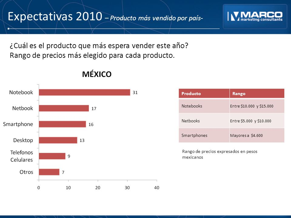 Expectativas 2010 – Producto más vendido por país- ProductoRango Notebooks Entre $10.000 y $15.000 Netbooks Entre $5.000 y $10.000 Smartphones Mayores
