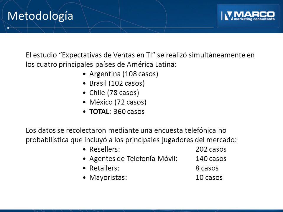 Metodología El estudio Expectativas de Ventas en TI se realizó simultáneamente en los cuatro principales países de América Latina: Argentina (108 casos) Brasil (102 casos) Chile (78 casos) México (72 casos) TOTAL: 360 casos Los datos se recolectaron mediante una encuesta telefónica no probabilística que incluyó a los principales jugadores del mercado: Resellers:202 casos Agentes de Telefonía Móvil:140 casos Retailers:8 casos Mayoristas:10 casos