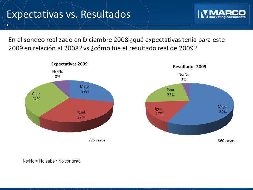 Expectativas vs. Resultados En el sondeo realizado en Diciembre 2008 ¿qué expectativas tenía para este 2009 en relación al 2008? vs ¿cómo fue el resul