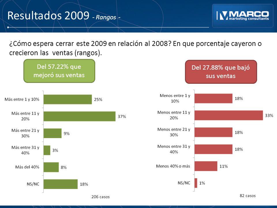 Resultados 2009 - Rangos - ¿Cómo espera cerrar este 2009 en relación al 2008? En que porcentaje cayeron o crecieron las ventas (rangos). Del 57.22% qu