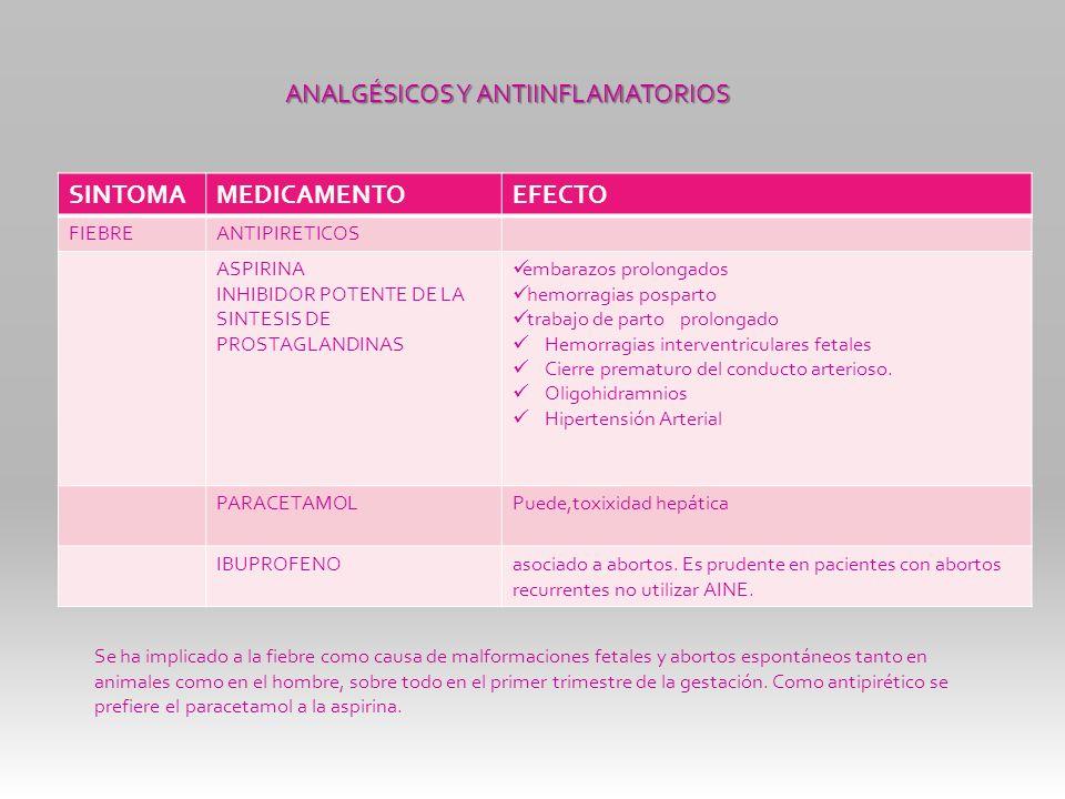 SINTOMAMEDICAMENTOEFECTO FIEBREANTIPIRETICOS ASPIRINA INHIBIDOR POTENTE DE LA SINTESIS DE PROSTAGLANDINAS embarazos prolongados hemorragias posparto t