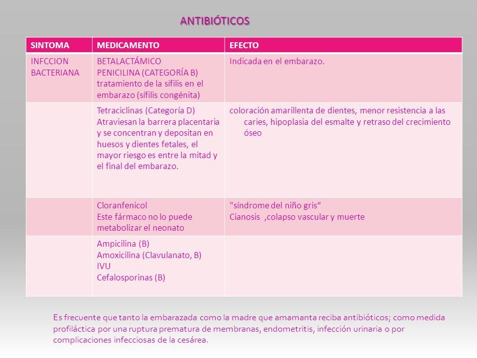SINTOMAMEDICAMENTOEFECTO INFCCION BACTERIANA BETALACTÁMICO PENICILINA (CATEGORÍA B) tratamiento de la sífilis en el embarazo (sífilis congénita) Indic