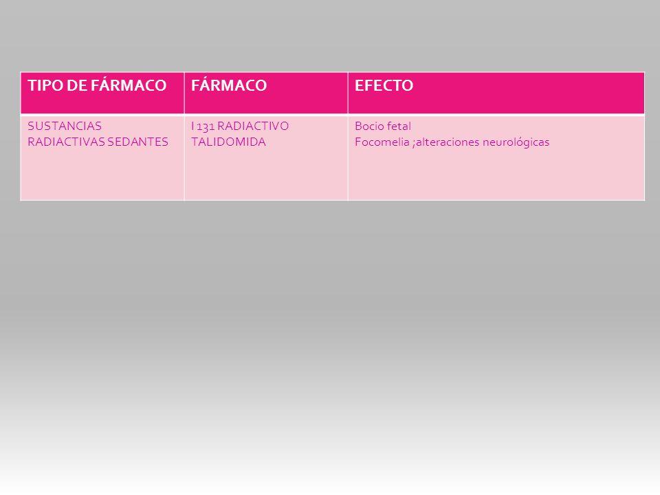 TIPO DE FÁRMACOFÁRMACOEFECTO SUSTANCIAS RADIACTIVAS SEDANTES I 131 RADIACTIVO TALIDOMIDA Bocio fetal Focomelia ;alteraciones neurológicas