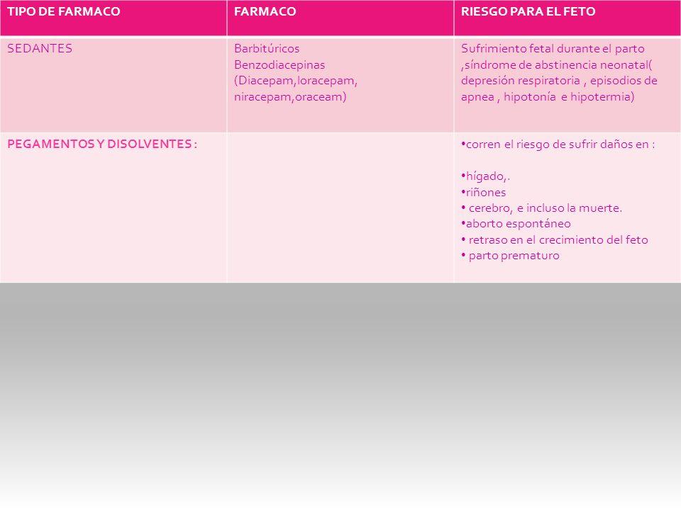 TIPO DE FARMACOFARMACORIESGO PARA EL FETO SEDANTESBarbitúricos Benzodiacepinas (Diacepam,loracepam, niracepam,oraceam) Sufrimiento fetal durante el pa