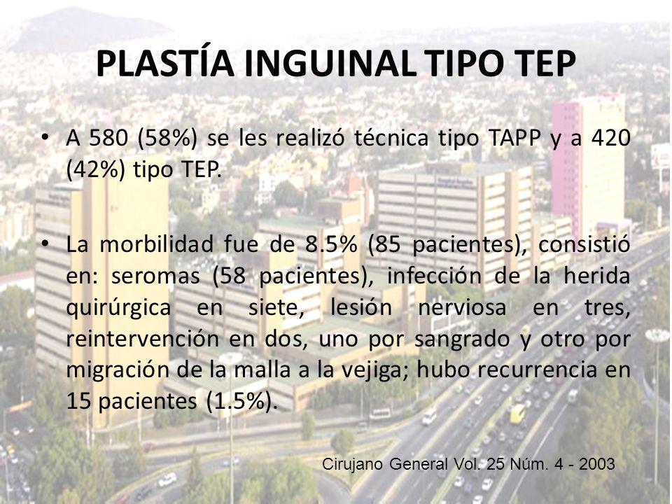 PLASTÍA INGUINAL TIPO TEP A 580 (58%) se les realizó técnica tipo TAPP y a 420 (42%) tipo TEP. La morbilidad fue de 8.5% (85 pacientes), consistió en: