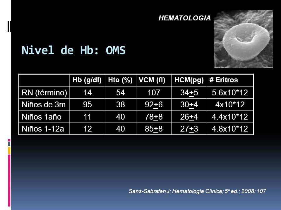 Nivel de Hb: OMS Hb (g/dl) Hto (%) VCM (fl) HCM(pg) # Eritros RN (término) 1454107 34+5 5.6x10*12 Niños de 3m 9538 92+6 30+4 4x10*12 Niños 1año 1140 7
