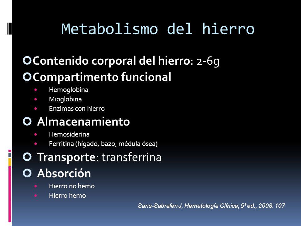 Metabolismo del hierro Contenido corporal del hierro: 2-6g Compartimento funcional Hemoglobina Mioglobina Enzimas con hierro Almacenamiento Hemosideri