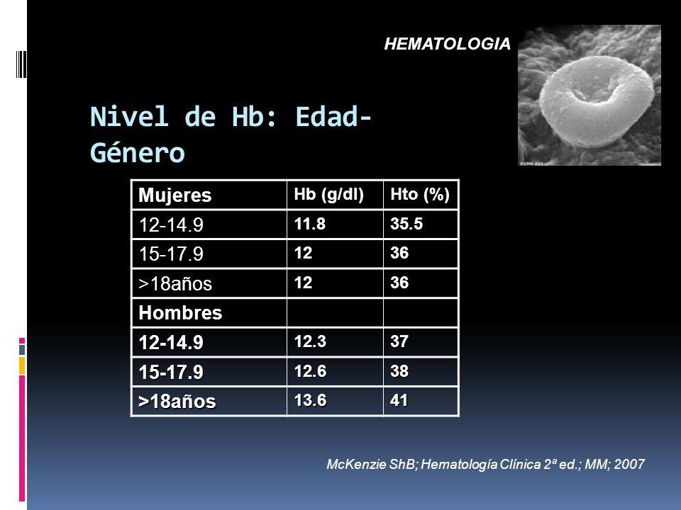 Nivel de Hb: Edad- Género Mujeres Hb (g/dl) Hto (%) 12-14.911.835.5 15-17.91236 >18años1236 Hombres 12-14.912.337 15-17.912.638 >18años13.641 HEMATOLO