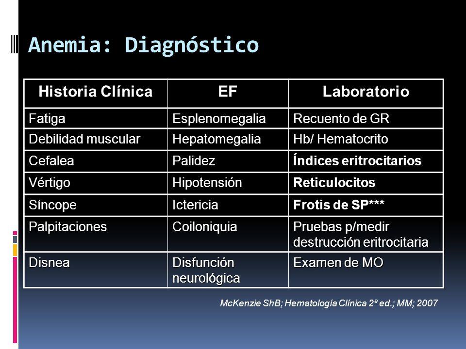 Anemia: Diagnóstico Historia Clínica EFLaboratorio FatigaEsplenomegalia Recuento de GR Debilidad muscular Hepatomegalia Hb/ Hematocrito CefaleaPalidez