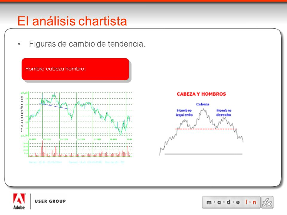 Hombro-cabeza-hombro: El análisis chartista Figuras de cambio de tendencia.
