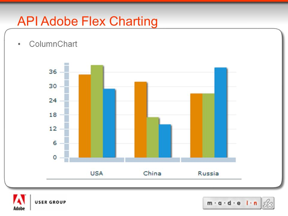 API Adobe Flex Charting ColumnChart